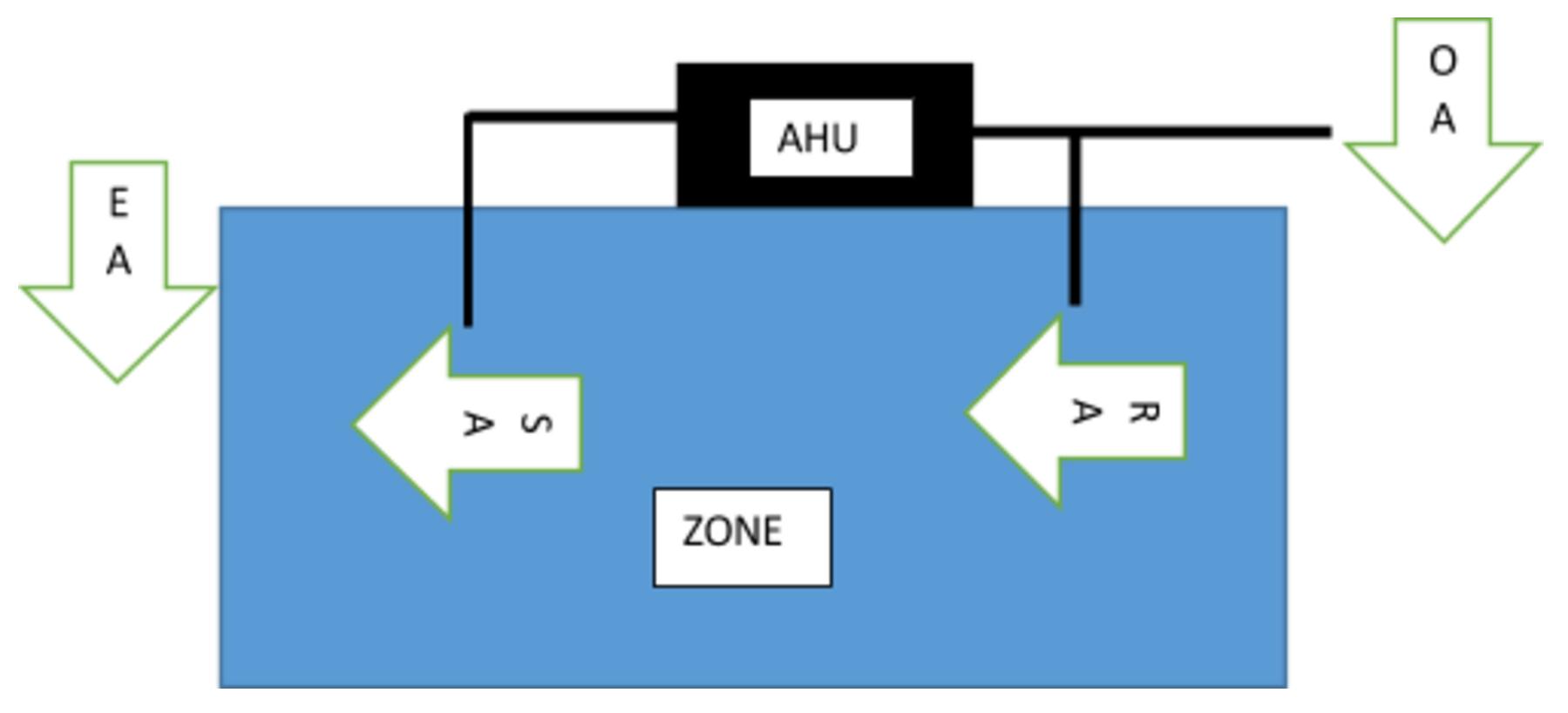 Single Zone System